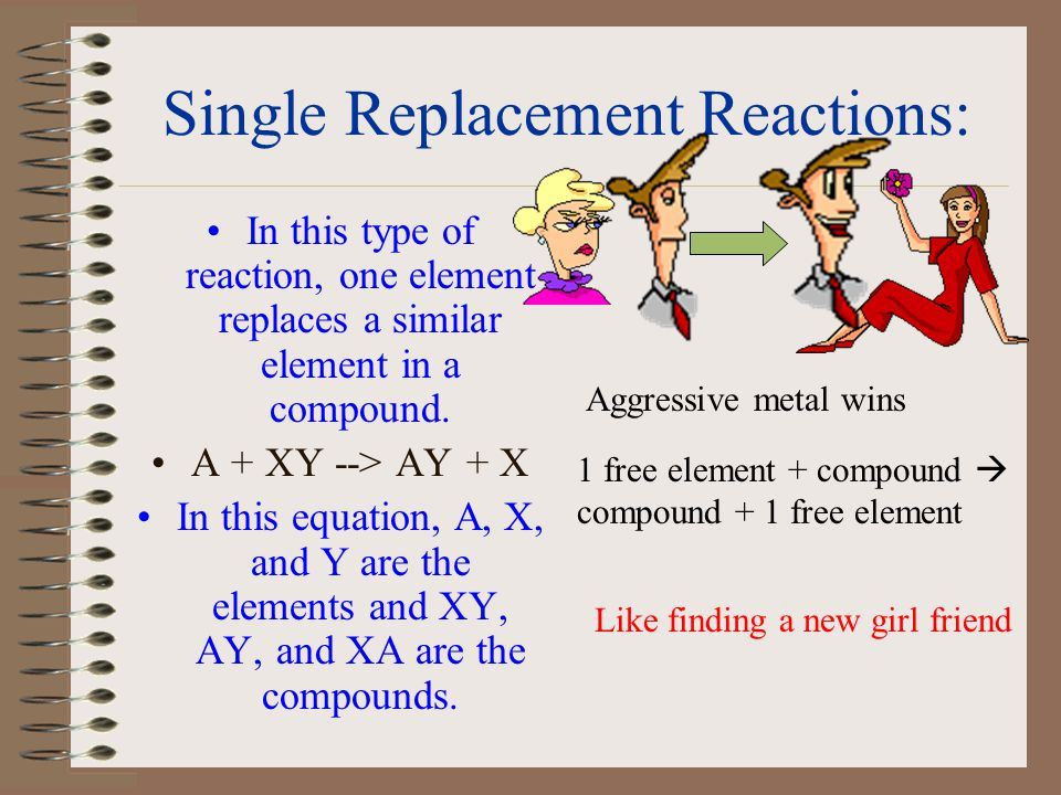 Single Replacement Reactions: In this type of reaction, one element replaces a similar element in a compound.