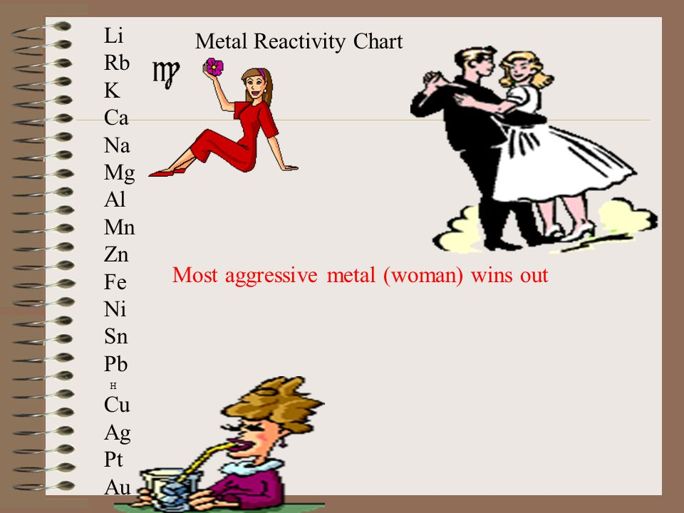 Metal Reactivity Chart Li Rb K Ca Na Mg Al Mn Zn Fe Ni Sn Pb Cu Ag Pt Au H Most aggressive metal (woman) wins out