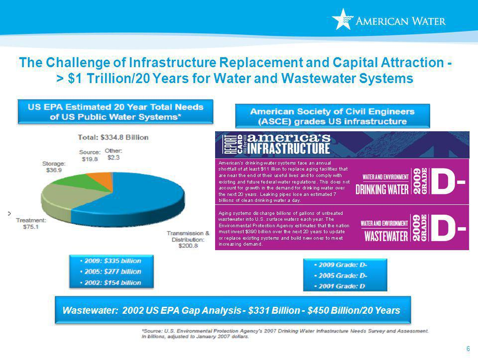 6 The Challenge of Infrastructure Replacement and Capital Attraction - > $1 Trillion/20 Years for Water and Wastewater Systems Wastewater: 2002 US EPA Gap Analysis - $331 Billion - $450 Billion/20 Years