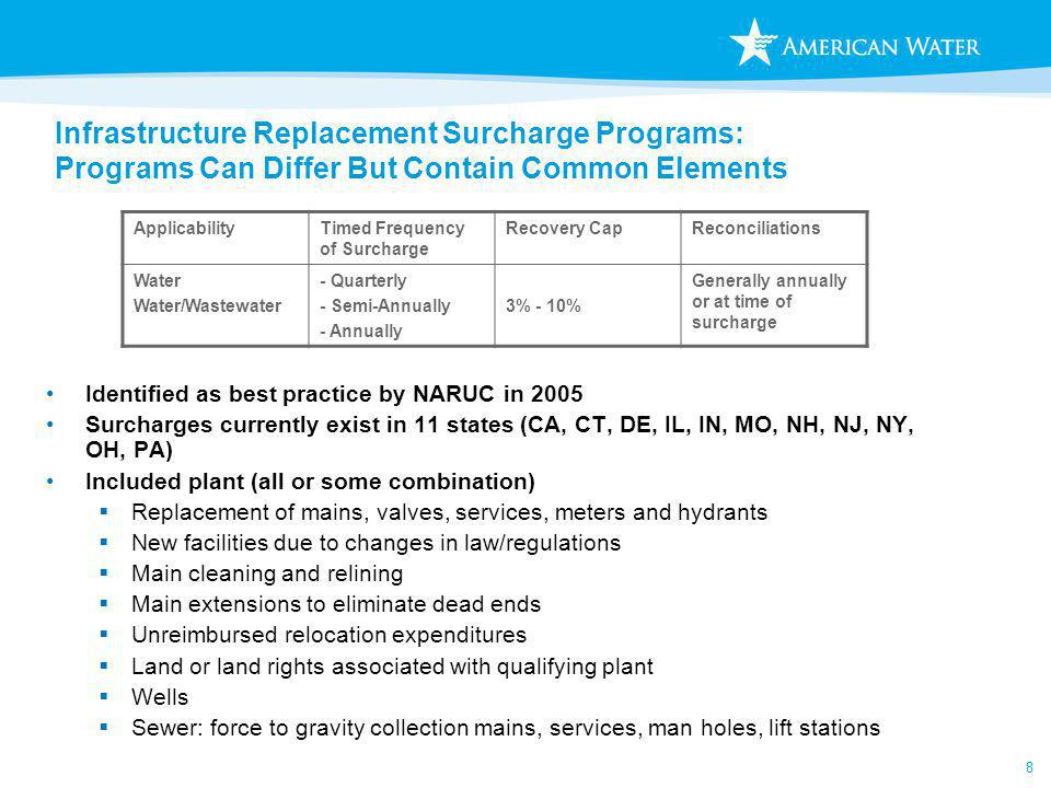 8 Infrastructure Replacement Surcharge Programs: Programs Can Differ But Contain Common Elements Identified as best practice by NARUC in 2005 Surcharges currently exist in 11 states (CA, CT, DE, IL, IN, MO, NH, NJ, NY, OH, PA) Included plant (all or some combination) Replacement of mains, valves, services, meters and hydrants New facilities due to changes in law/regulations Main cleaning and relining Main extensions to eliminate dead ends Unreimbursed relocation expenditures Land or land rights associated with qualifying plant Wells Sewer: force to gravity collection mains, services, man holes, lift stations ApplicabilityTimed Frequency of Surcharge Recovery CapReconciliations Water Water/Wastewater - Quarterly - Semi-Annually - Annually 3% - 10% Generally annually or at time of surcharge