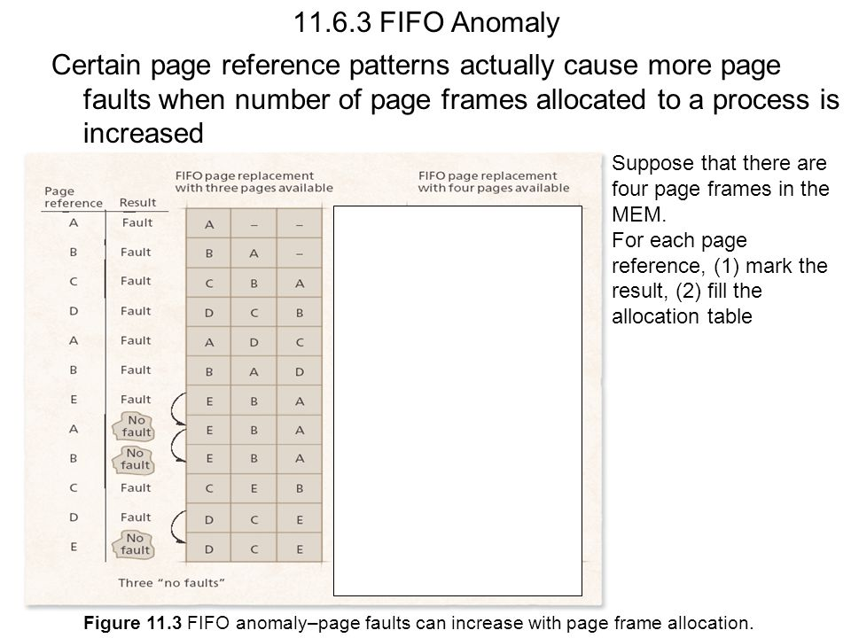 Figure 11.3 FIFO anomaly–page faults can increase with page frame allocation. 11.6.3 FIFO Anomaly Certain page reference patterns actually cause more