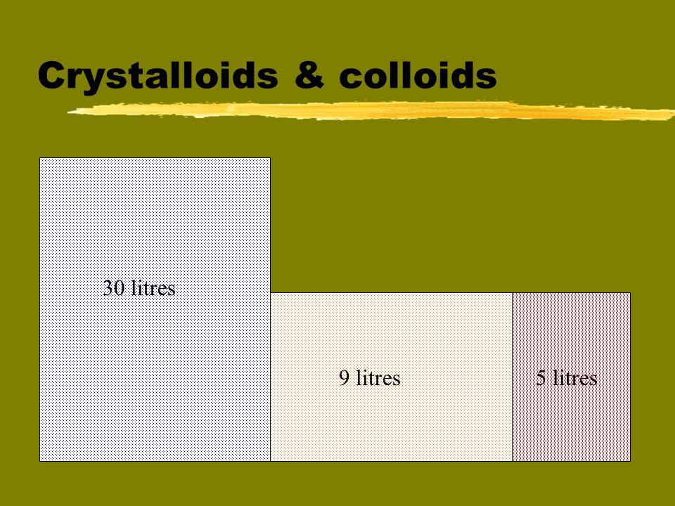 Crystalloids & colloids 30 litres 9 litres5 litres