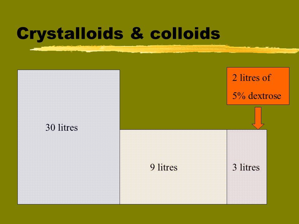 Crystalloids & colloids 30 litres 9 litres3 litres 2 litres of 5% dextrose