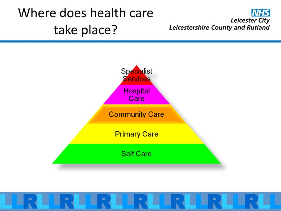 Where does health care take place?