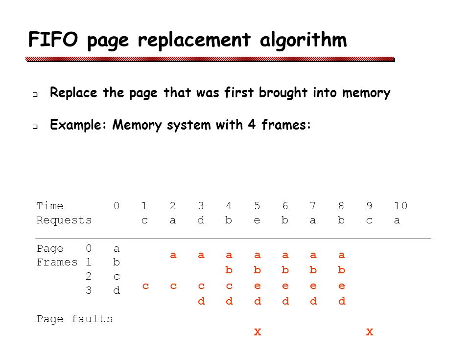 FIFO page replacement algorithm Replace the page that was first brought into memory Example: Memory system with 4 frames: Time 0 1 2 3 4 5 6 7 8 9 10 Requests c a d b e b a b c a Page 0 a Frames 1 b 2 c 3 d Page faults a a a a a a a b b b b b c c c c e e e e d d d d d d X X