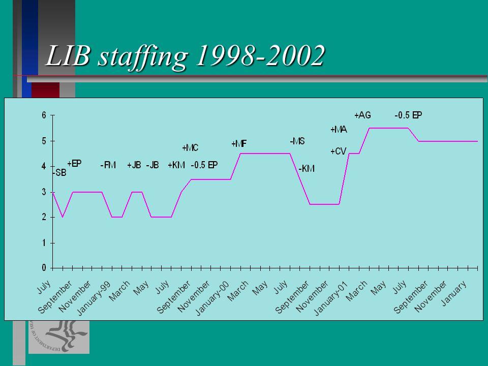 LIB staffing 1998-2002