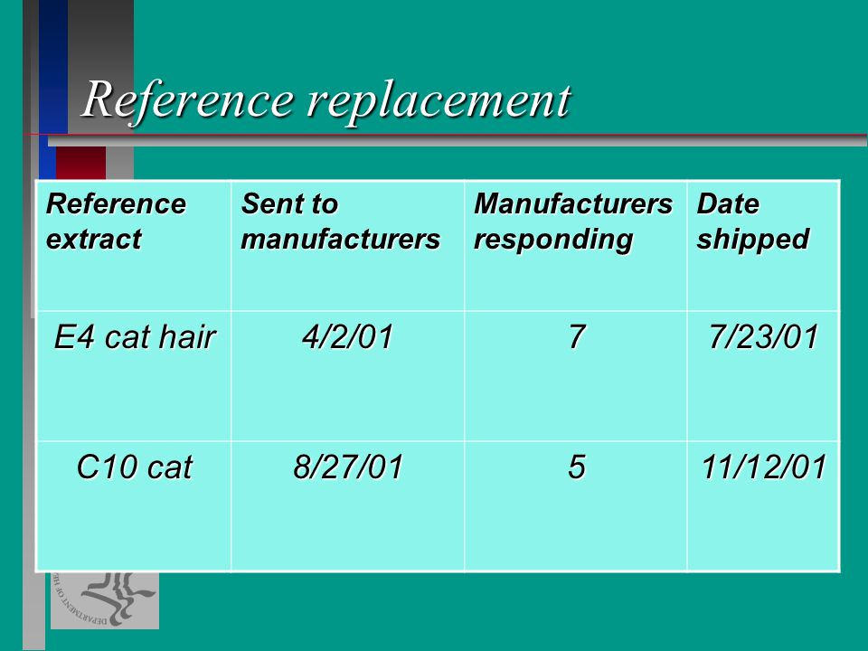Reference replacement Reference extract Sent to manufacturers Manufacturers responding Date shipped E4 cat hair 4/2/0177/23/01 C10 cat 8/27/01511/12/01