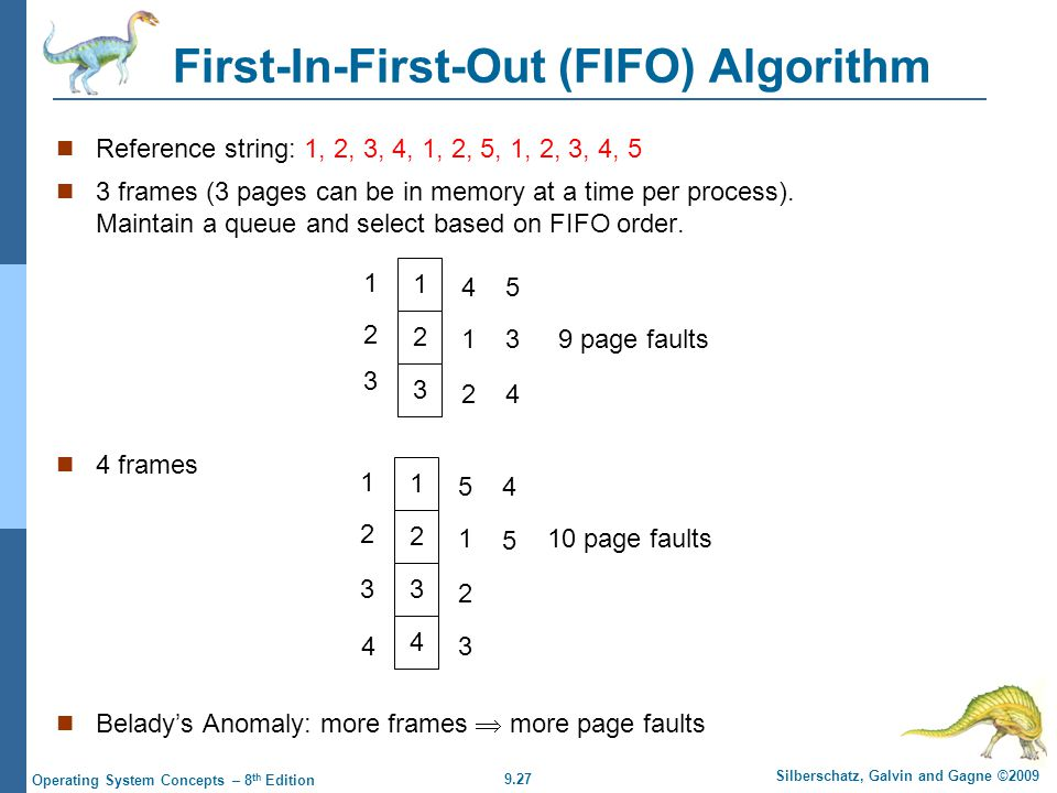 9.27 Silberschatz, Galvin and Gagne ©2009 Operating System Concepts – 8 th Edition First-In-First-Out (FIFO) Algorithm Reference string: 1, 2, 3, 4, 1, 2, 5, 1, 2, 3, 4, 5 3 frames (3 pages can be in memory at a time per process).