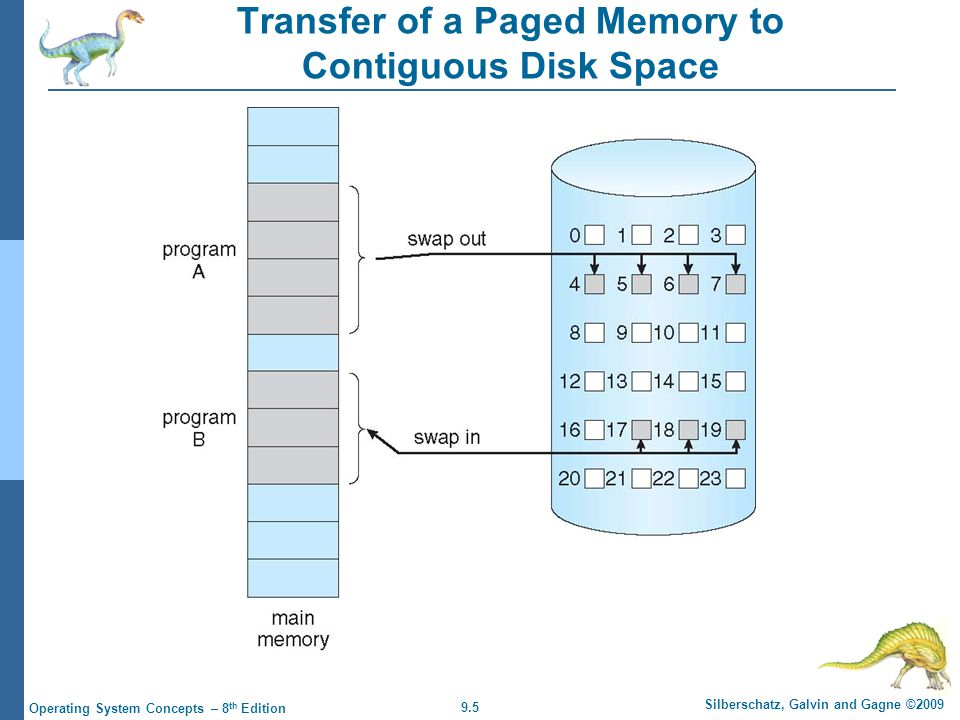 9.5 Silberschatz, Galvin and Gagne ©2009 Operating System Concepts – 8 th Edition Transfer of a Paged Memory to Contiguous Disk Space