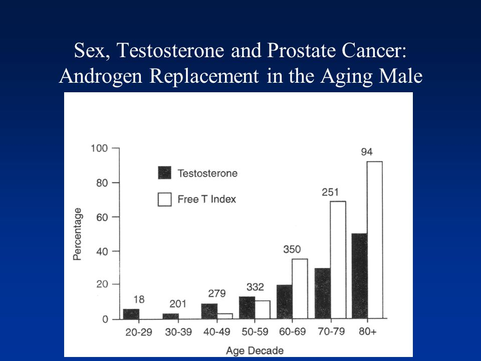Sex, Testosterone and Prostate Cancer: Androgen Replacement in the Aging Male