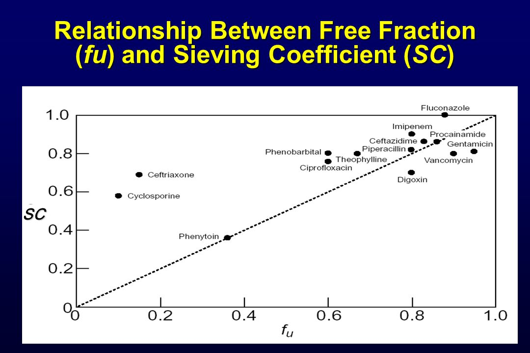 SC Relationship Between Free Fraction (fu) and Sieving Coefficient (SC)