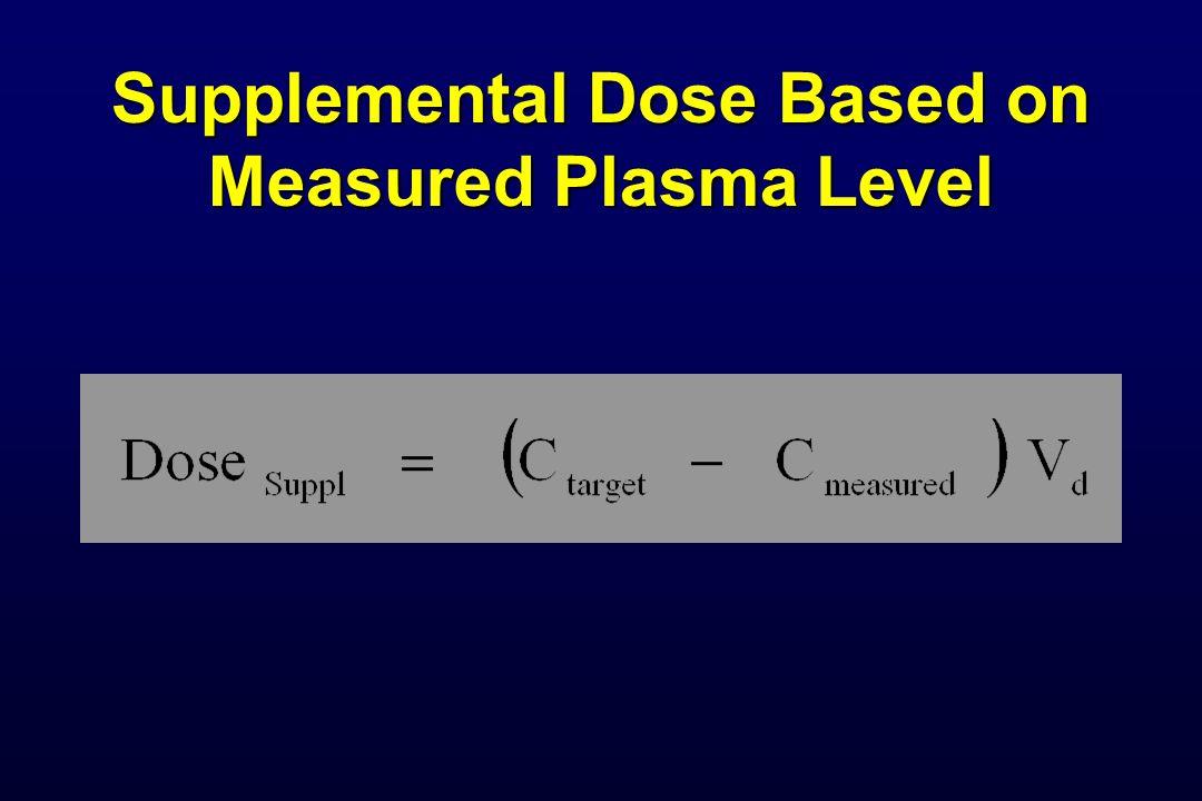 Supplemental Dose Based on Measured Plasma Level