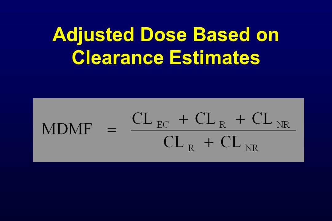 Adjusted Dose Based on Clearance Estimates