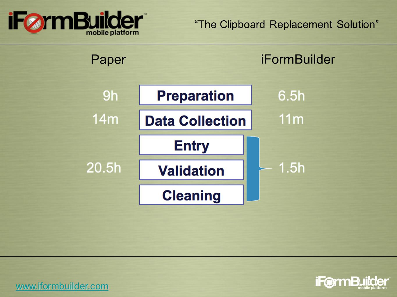 The Clipboard Replacement Solution www.iformbuilder.com Paper iFormBuilder