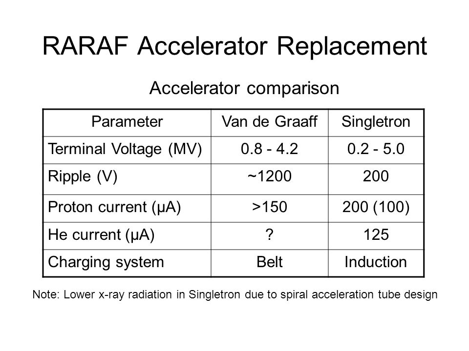 RARAF Accelerator Replacement ParameterVan de GraaffSingletron Terminal Voltage (MV)0.8 - 4.20.2 - 5.0 Ripple (V)~1200200 Proton current (μA)>150200 (100) He current (μA) 125 Charging systemBeltInduction Note: Lower x-ray radiation in Singletron due to spiral acceleration tube design Accelerator comparison