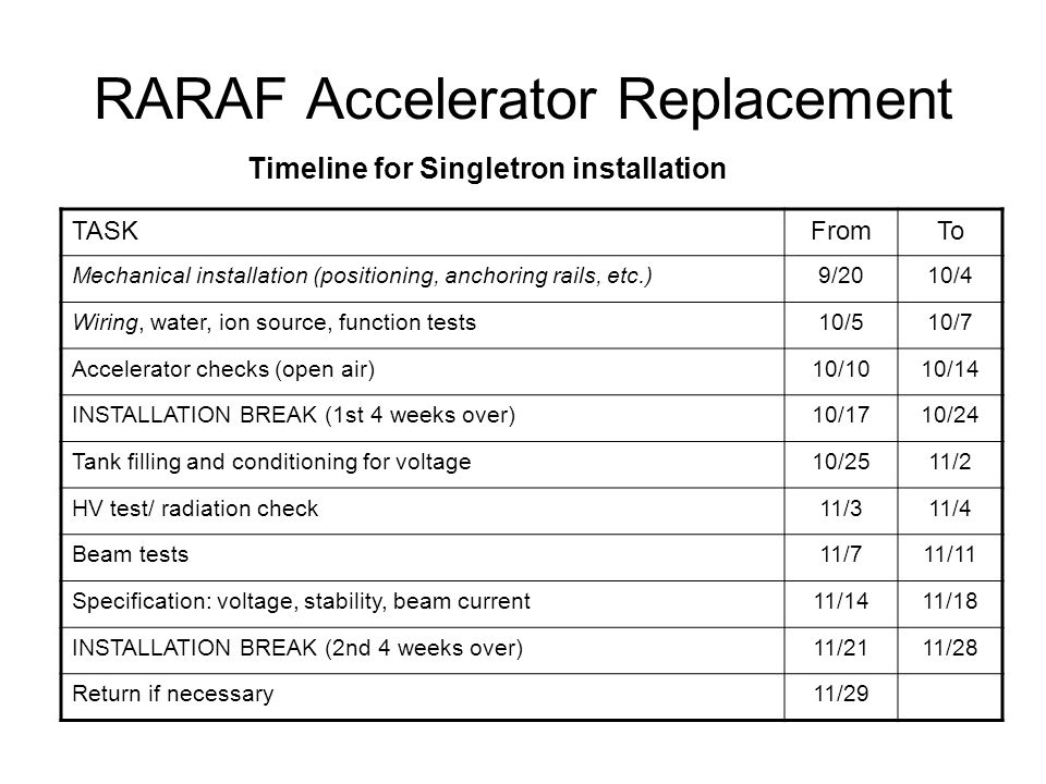 RARAF Accelerator Replacement TASKFromTo Mechanical installation (positioning, anchoring rails, etc.)9/2010/4 Wiring, water, ion source, function test