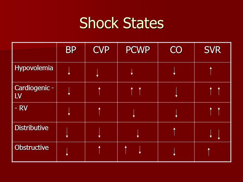 Shock States BPCVPPCWPCOSVR Hypovolemia Cardiogenic - LV - RV Distributive Obstructive