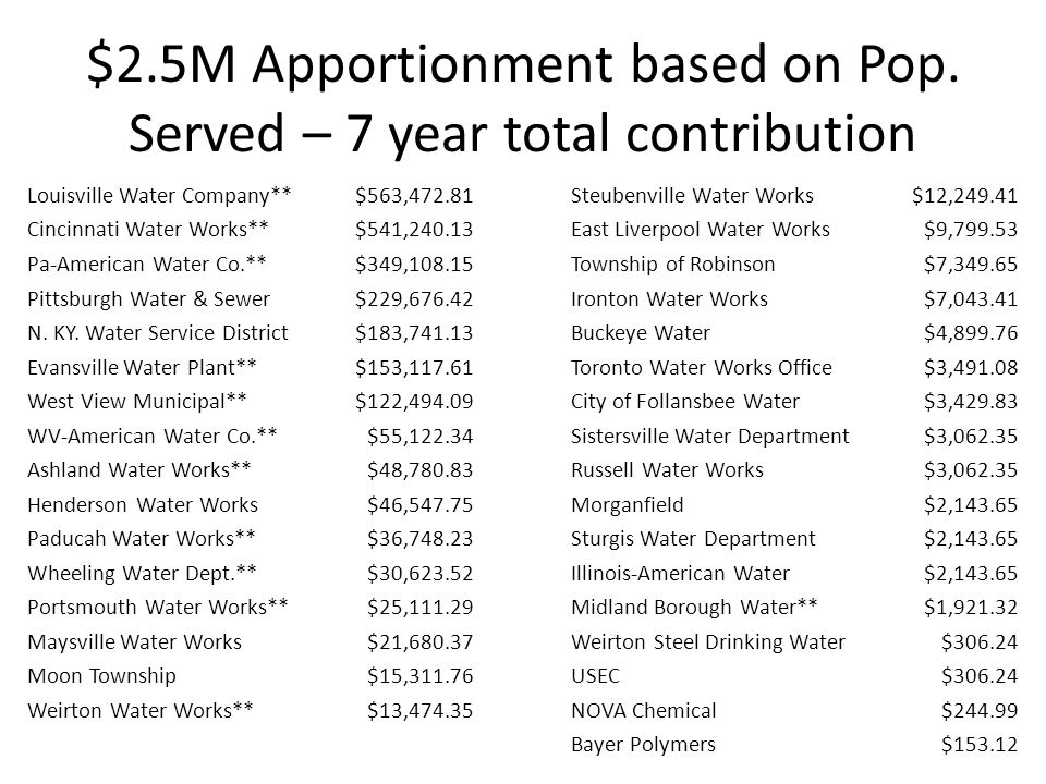 $2.5M Apportionment based on Pop.