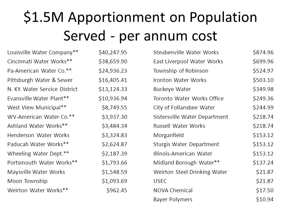 $1.5M Apportionment on Population Served - per annum cost Louisville Water Company**$40,247.95Steubenville Water Works$874.96 Cincinnati Water Works**$38,659.90East Liverpool Water Works$699.96 Pa-American Water Co.**$24,936.23Township of Robinson$524.97 Pittsburgh Water & Sewer$16,405.41Ironton Water Works$503.10 N.