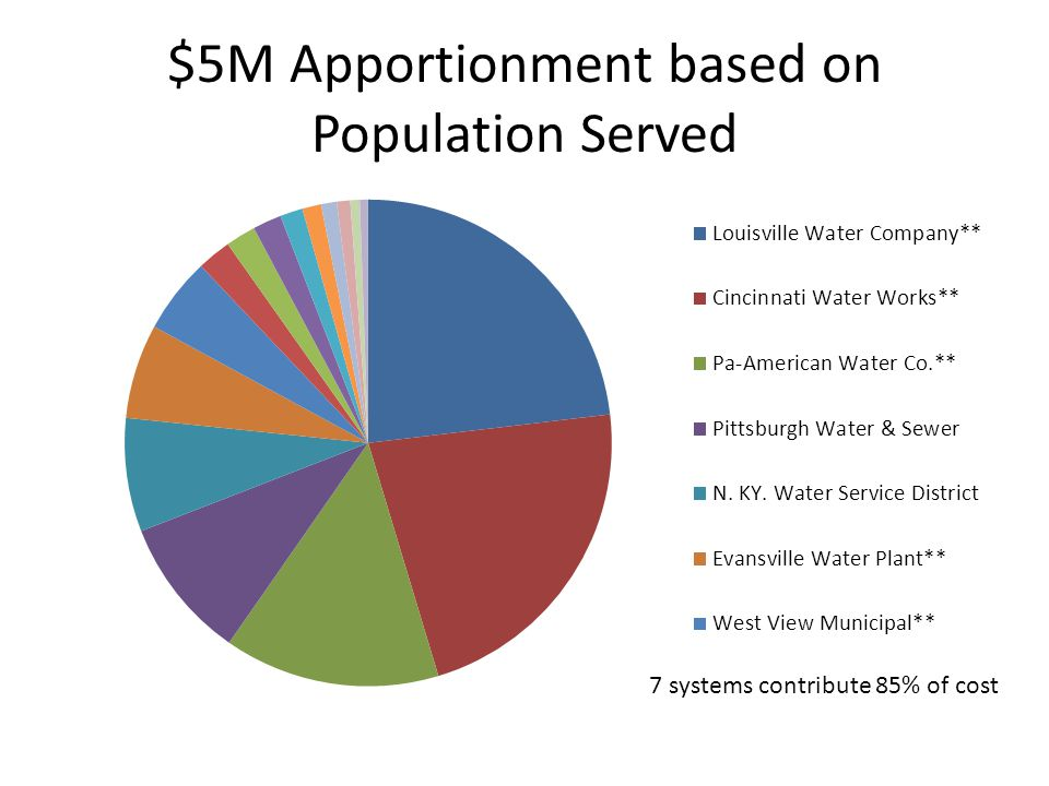 $5M Apportionment based on Population Served 7 systems contribute 85% of cost