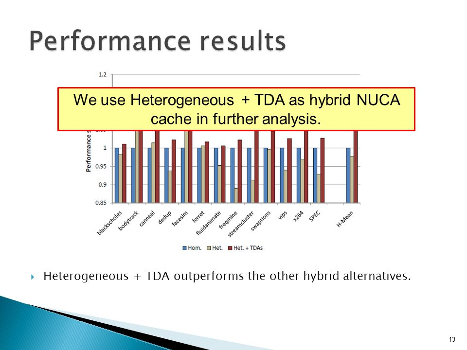 Heterogeneous + TDA outperforms the other hybrid alternatives.