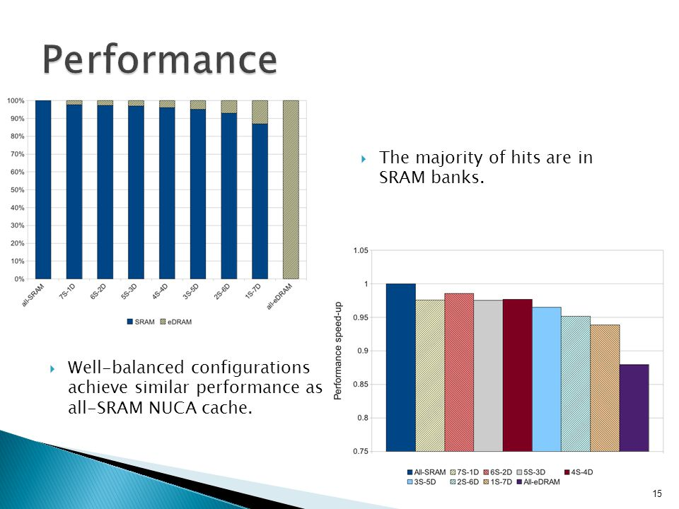 Well-balanced configurations achieve similar performance as all-SRAM NUCA cache.