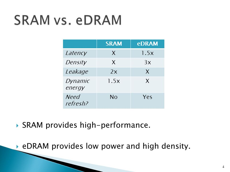 SRAM provides high-performance. eDRAM provides low power and high density.