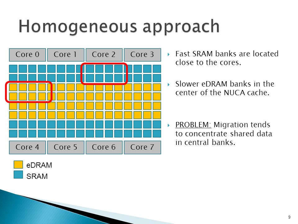 Fast SRAM banks are located close to the cores. Slower eDRAM banks in the center of the NUCA cache.