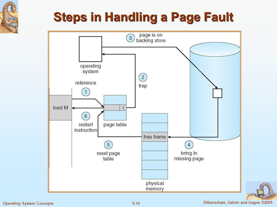 9.14 Silberschatz, Galvin and Gagne ©2005 Operating System Concepts Steps in Handling a Page Fault