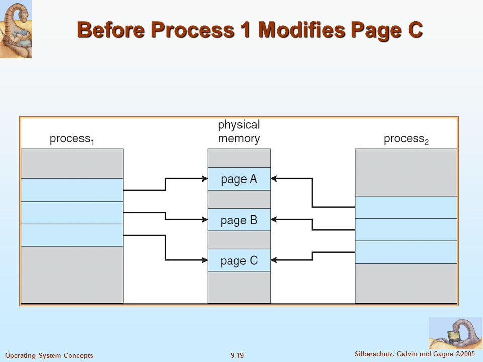9.19 Silberschatz, Galvin and Gagne ©2005 Operating System Concepts Before Process 1 Modifies Page C