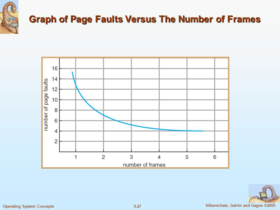 9.27 Silberschatz, Galvin and Gagne ©2005 Operating System Concepts Graph of Page Faults Versus The Number of Frames