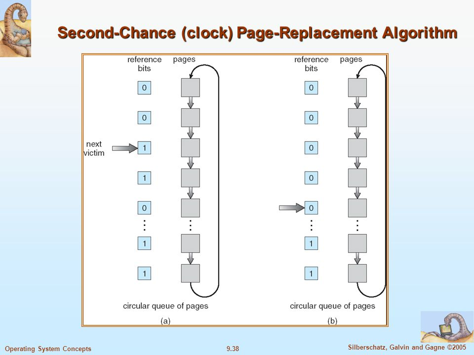 9.38 Silberschatz, Galvin and Gagne ©2005 Operating System Concepts Second-Chance (clock) Page-Replacement Algorithm