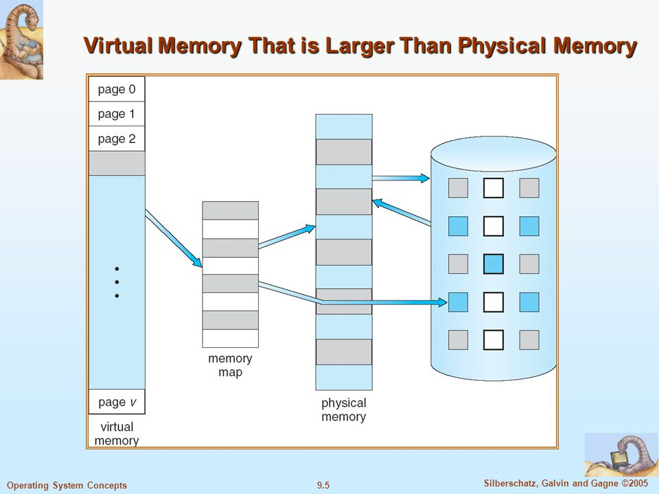 9.5 Silberschatz, Galvin and Gagne ©2005 Operating System Concepts Virtual Memory That is Larger Than Physical Memory