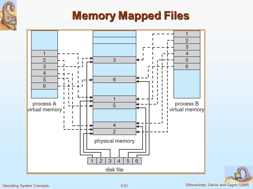 9.53 Silberschatz, Galvin and Gagne ©2005 Operating System Concepts Memory Mapped Files