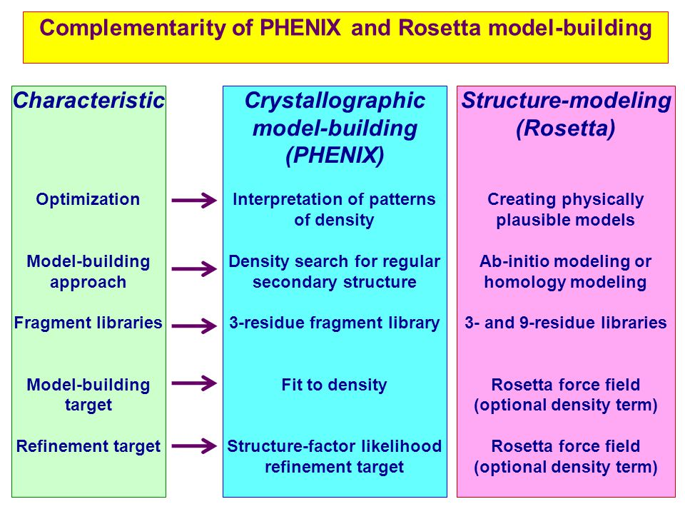 Complementarity of PHENIX and Rosetta model-building Crystallographic model-building (PHENIX) Interpretation of patterns of density Density search for regular secondary structure 3-residue fragment library Fit to density Structure-factor likelihood refinement target Structure-modeling (Rosetta) Creating physically plausible models Ab-initio modeling or homology modeling 3- and 9-residue libraries Rosetta force field (optional density term) Characteristic Optimization Model-building approach Fragment libraries Model-building target Refinement target
