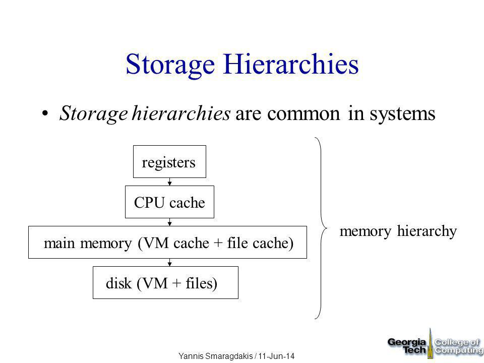 Yannis Smaragdakis / 11-Jun-14 Storage Hierarchies Storage hierarchies are common in systems memory hierarchy registersCPU cachemain memory (VM cache + file cache)disk (VM + files)
