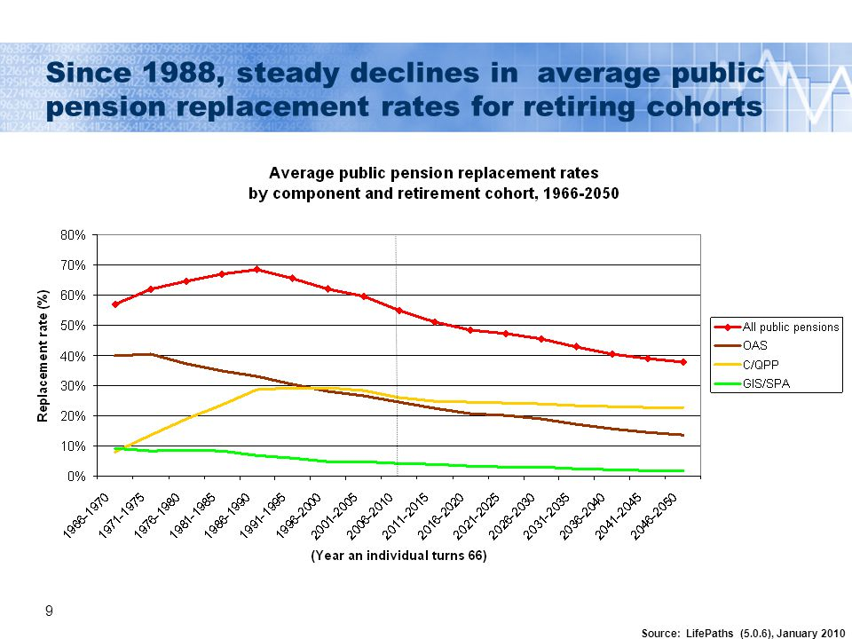9 Since 1988, steady declines in average public pension replacement rates for retiring cohorts Source: LifePaths (5.0.6), January 2010