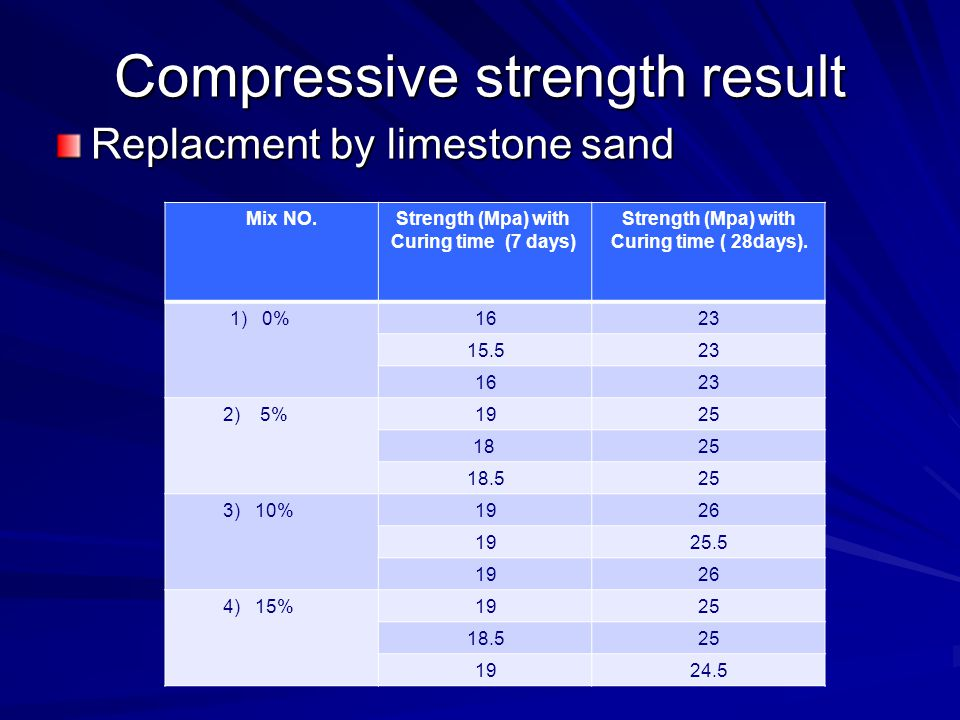 Compressive strength result Replacment by limestone sand Mix NO.Strength (Mpa) with Curing time (7 days) Strength (Mpa) with Curing time ( 28days).