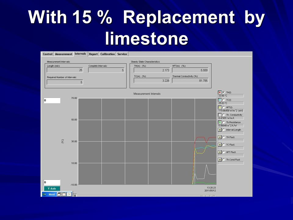 With 15 % Replacement by limestone