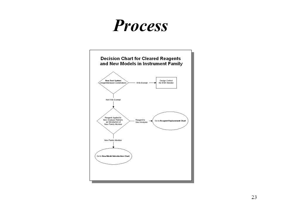 23 Process