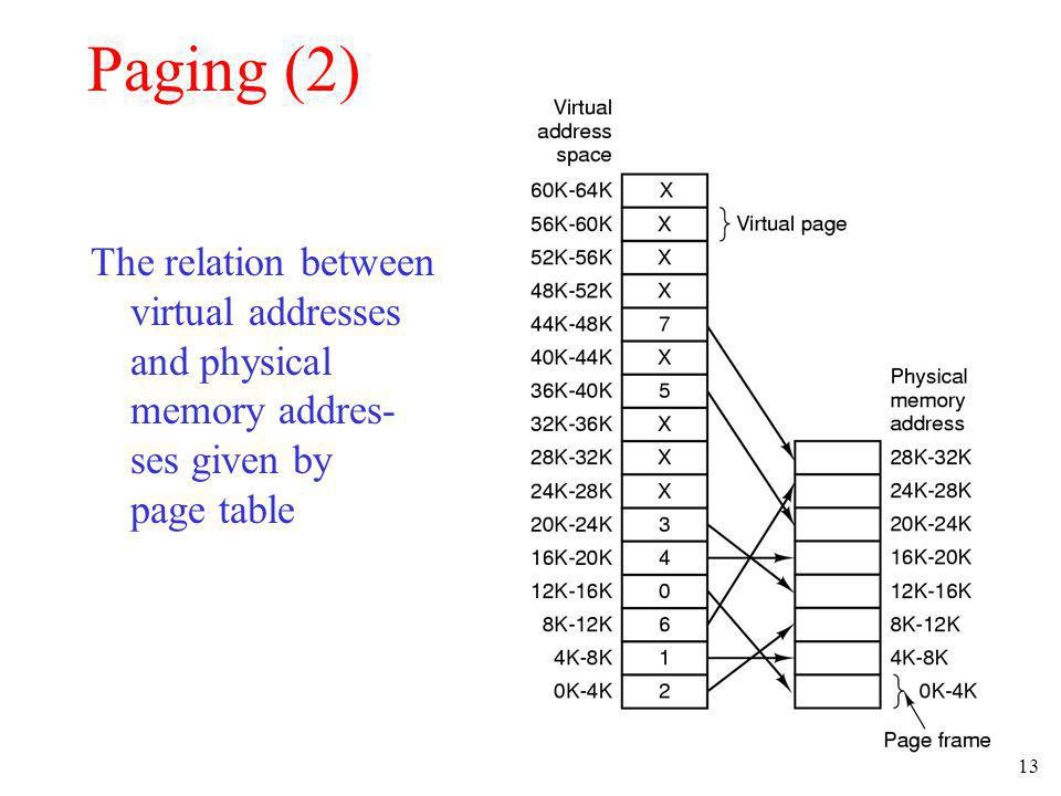 13 Paging (2) The relation between virtual addresses and physical memory addres- ses given by page table