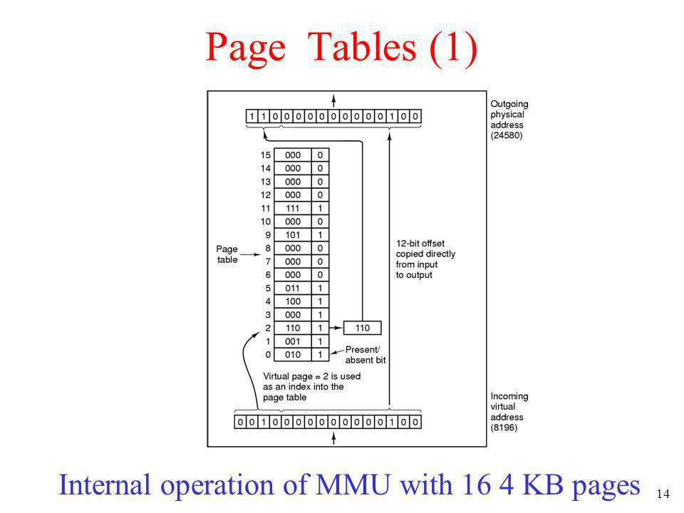 14 Page Tables (1) Internal operation of MMU with 16 4 KB pages
