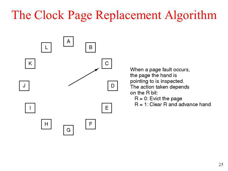 25 The Clock Page Replacement Algorithm