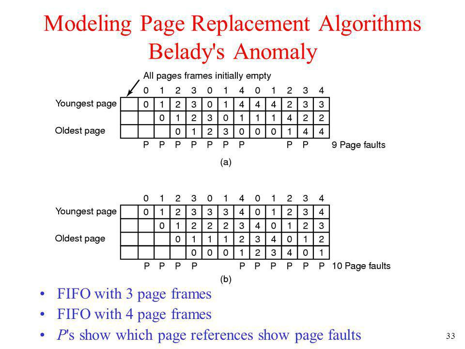 33 Modeling Page Replacement Algorithms Belady's Anomaly FIFO with 3 page frames FIFO with 4 page frames P's show which page references show page faul