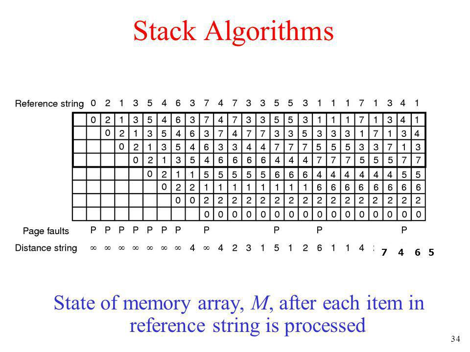 34 Stack Algorithms State of memory array, M, after each item in reference string is processed 7 4 6 5