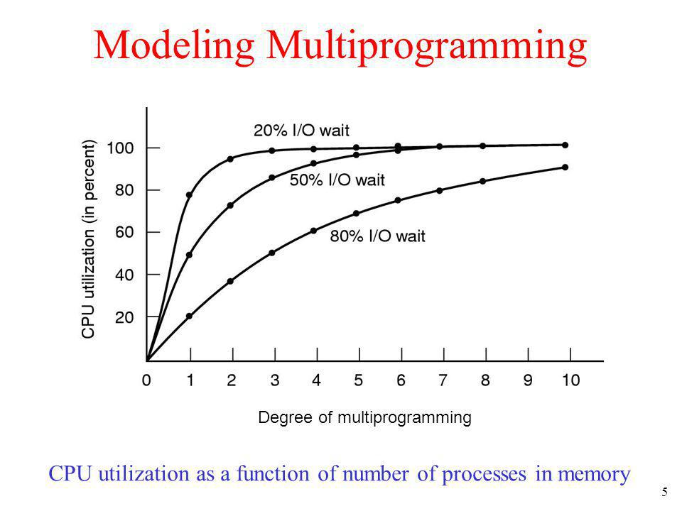 5 Modeling Multiprogramming CPU utilization as a function of number of processes in memory Degree of multiprogramming