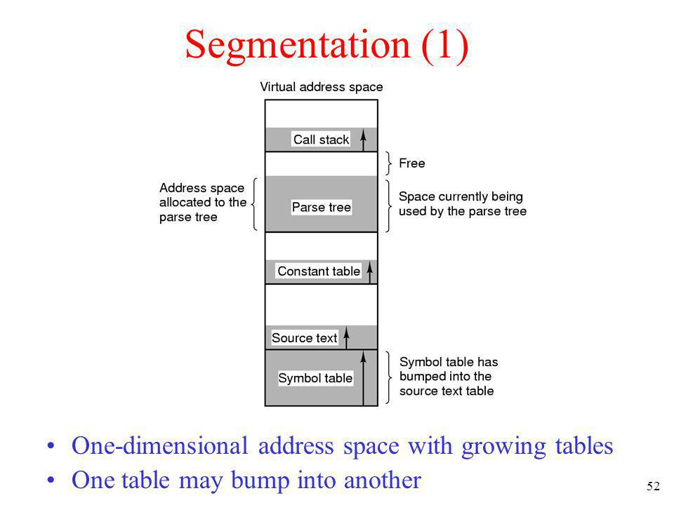 52 Segmentation (1) One-dimensional address space with growing tables One table may bump into another