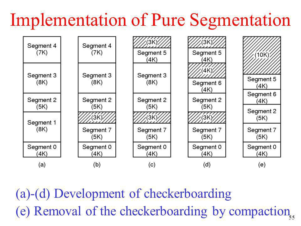 55 Implementation of Pure Segmentation (a)-(d) Development of checkerboarding (e) Removal of the checkerboarding by compaction
