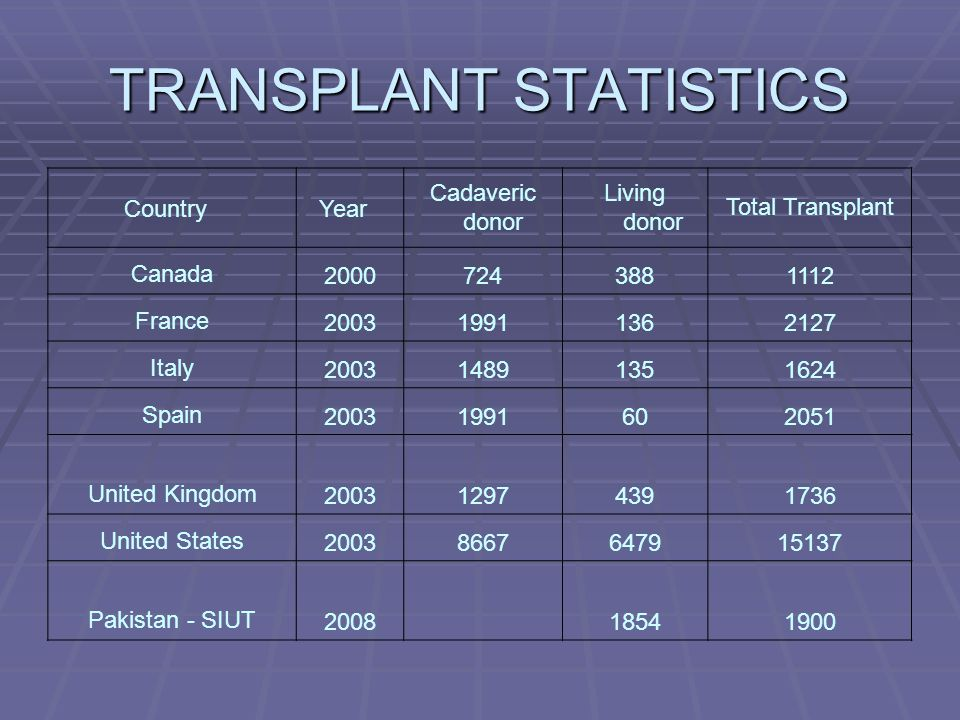 TRANSPLANT STATISTICS Country Year Cadaveric donor Living donor Total Transplant Canada20007243881112 France200319911362127 Italy200314891351624 Spain