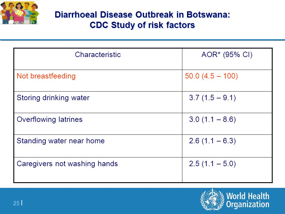 25 | Diarrhoeal Disease Outbreak in Botswana: CDC Study of risk factors CharacteristicAOR* (95% CI) Not breastfeeding50.0 (4.5 – 100) Storing drinking